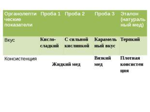 Органолептическиепоказатели Проба 1 Проба 2 Проба 3 Эталон (натуральный мед)