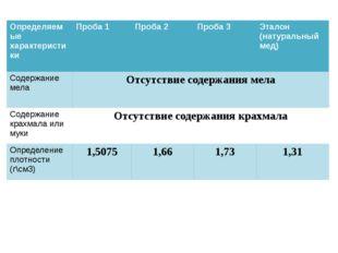 Определяемые характеристики Проба 1 Проба 2 Проба 3 Эталон (натуральный мед)