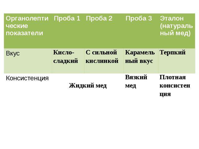 Органолептическиепоказатели Проба 1 Проба 2 Проба 3 Эталон (натуральный мед)...