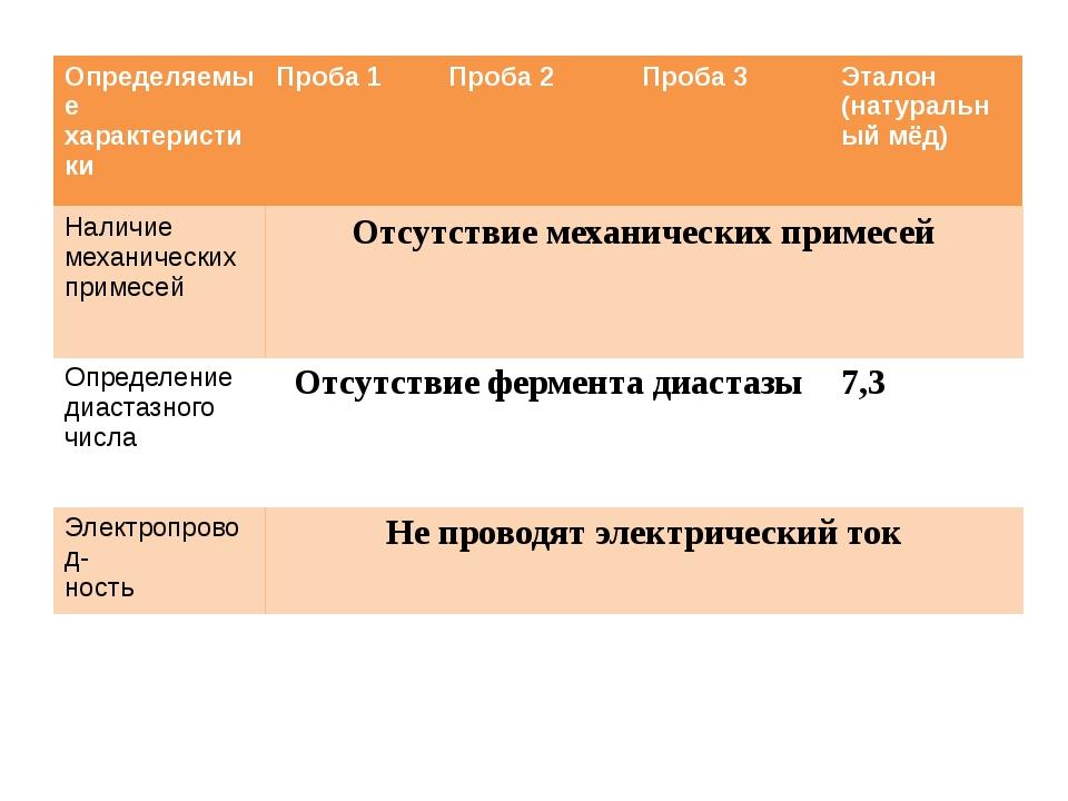Определяемые характеристики Проба1 Проба 2 Проба 3 Эталон (натуральный мёд)...