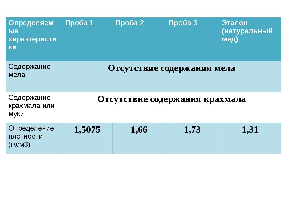 Определяемые характеристики Проба 1 Проба 2 Проба 3 Эталон (натуральный мед)...