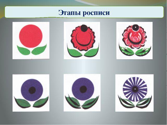 Этапы росписи