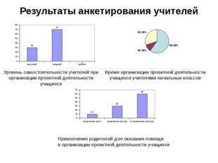 Результаты анкетирования учителей Уровень самостоятельности учителей при орга