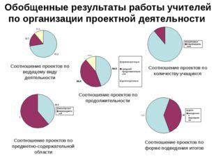 Обобщенные результаты работы учителей по организации проектной деятельности С