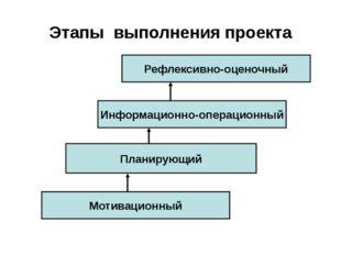 Этапы выполнения проекта Рефлексивно-оценочный Информационно-операционный Пла