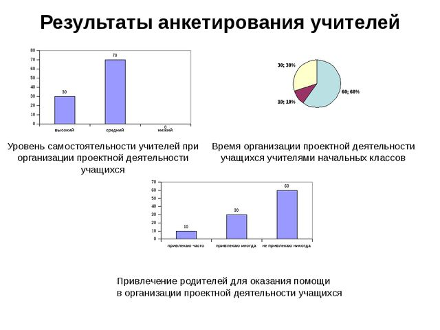 Результаты анкетирования учителей Уровень самостоятельности учителей при орга...