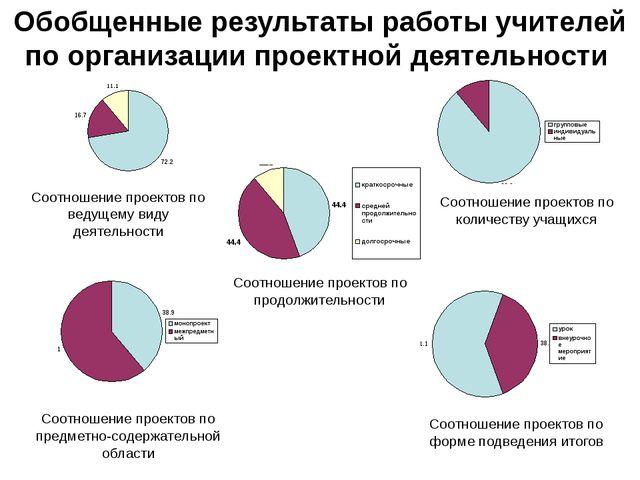 Обобщенные результаты работы учителей по организации проектной деятельности С...