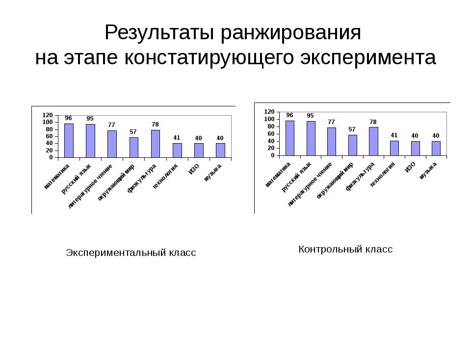 Результаты ранжирования на этапе констатирующего эксперимента Экспериментальн...