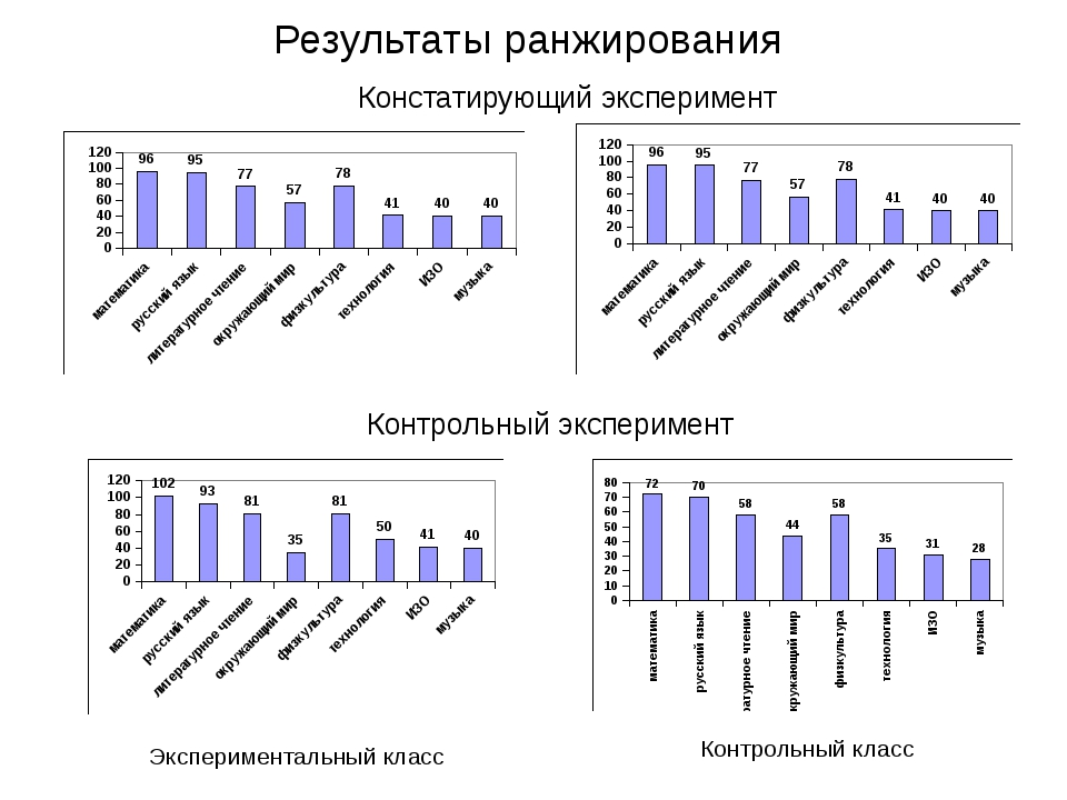 Результаты ранжирования Экспериментальный класс Контрольный класс Констатиру...