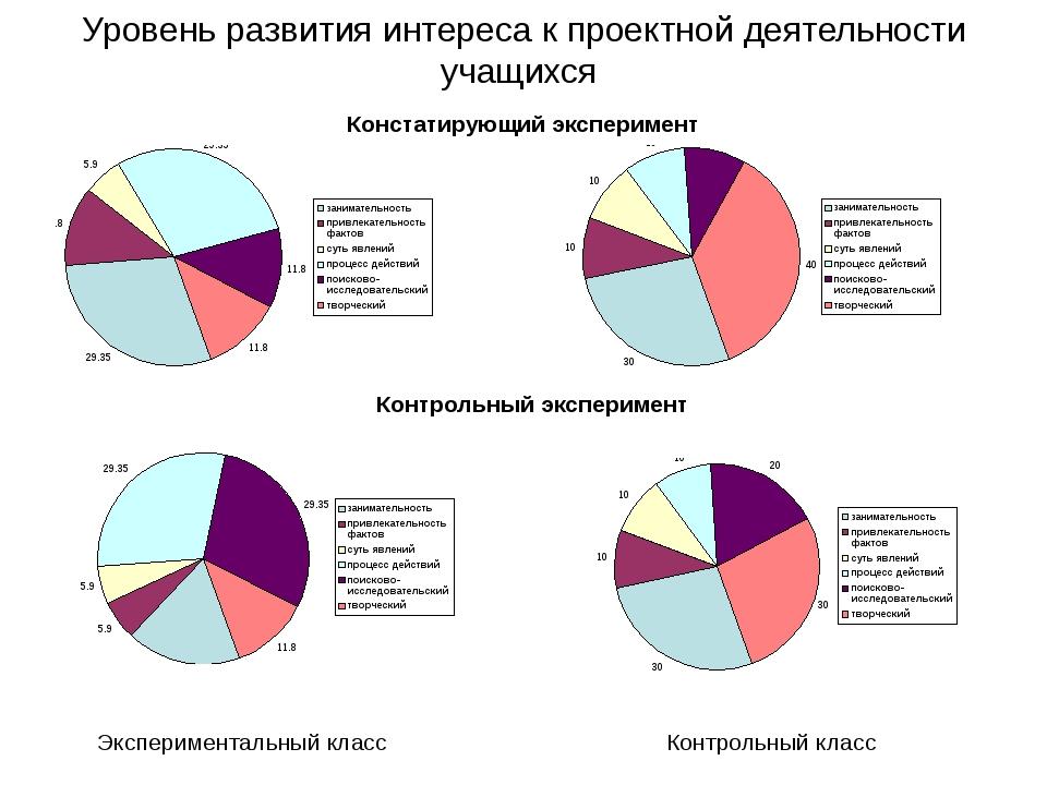 Уровень развития интереса к проектной деятельности учащихся Экспериментальны...