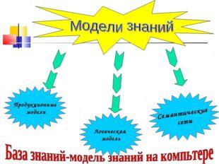 Продукционные модели Логическая модель Семантические сети