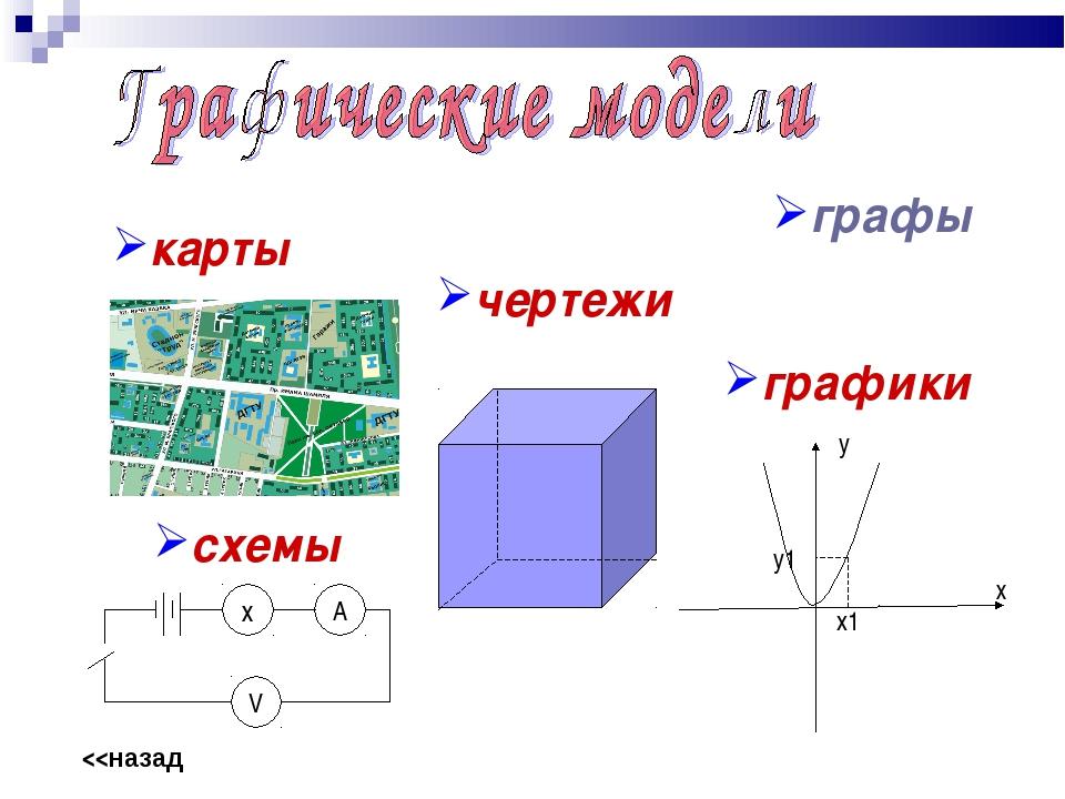 x1 карты схемы чертежи графики х А V y y1 графы х