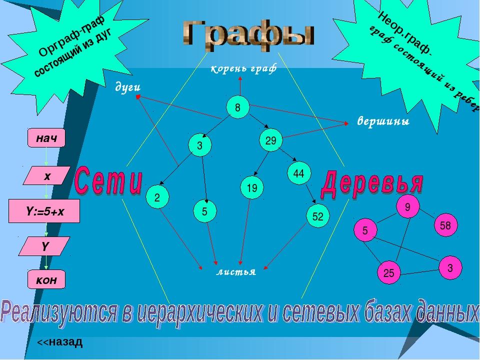 8 3 29 5 44 2 52 19 вершины дуги Орграф-граф состоящий из дуг Неор.граф- граф...