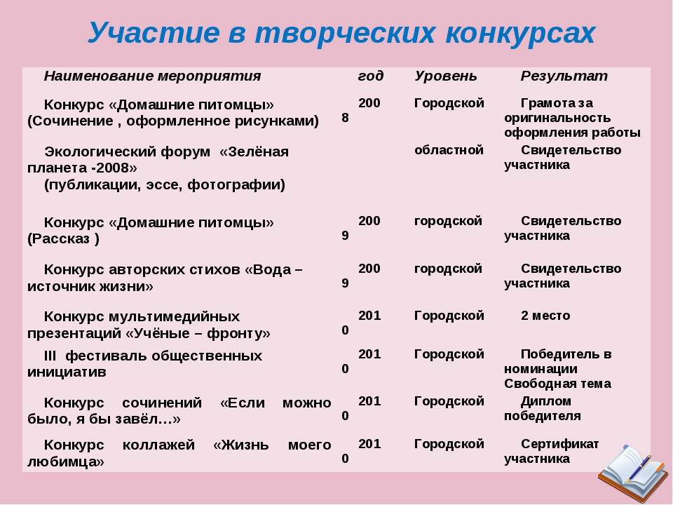 Участие в творческих конкурсах Наименование мероприятиягодУровеньРезультат...