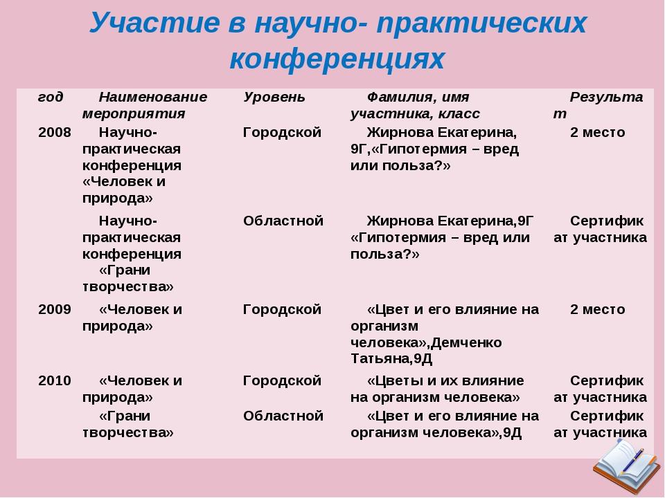 Участие в научно- практических конференциях годНаименование мероприятияУров...
