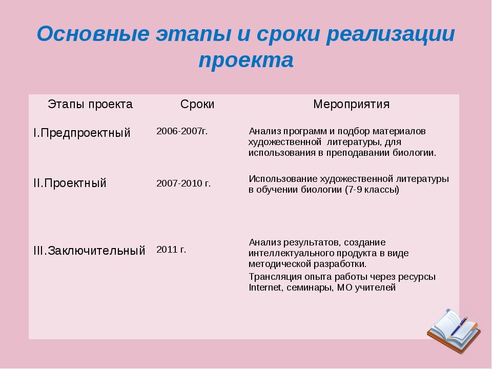 Основные этапы и сроки реализации проекта Этапы проектаСрокиМероприятия I.П...