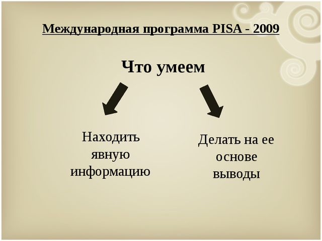 Международная программа PISA - 2009 Что умеем Находить явную информацию Делат...