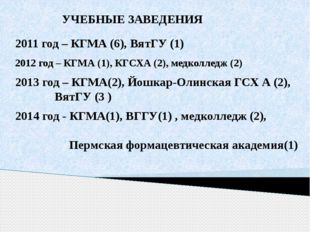 2012 год – КГМА (1), КГСХА (2), медколледж (2) 2011 год – КГМА (6), ВятГУ (1)