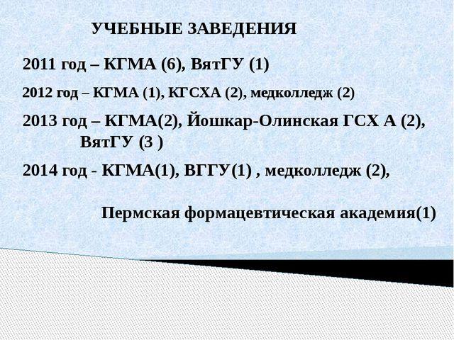 2012 год – КГМА (1), КГСХА (2), медколледж (2) 2011 год – КГМА (6), ВятГУ (1)...
