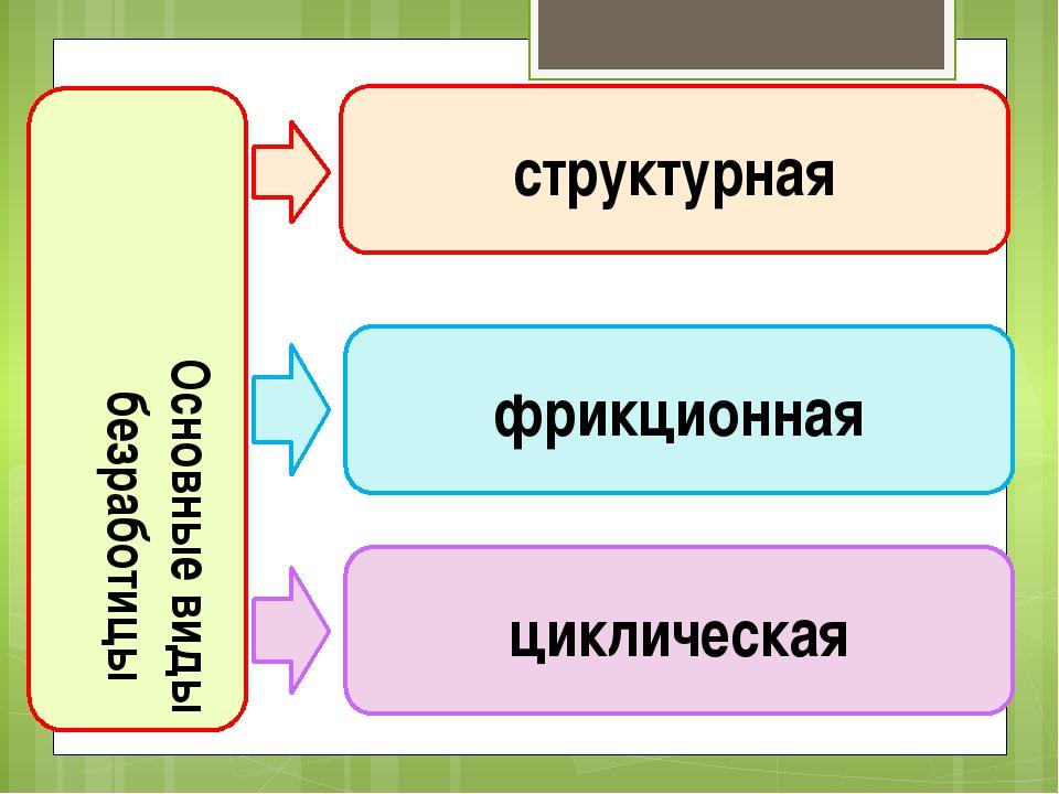 Основные виды безработицы структурная фрикционная циклическая