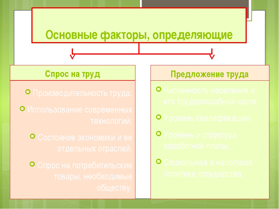 Основные факторы, определяющие Спрос на труд Производительность труда; Исполь...