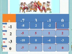 1 -8 2 3 4 2 -2 -1 5 6 7 8 -5 5 1 2 9 12 11 10 -10 0 -3 -4 13 14 15 16 -7 3 -