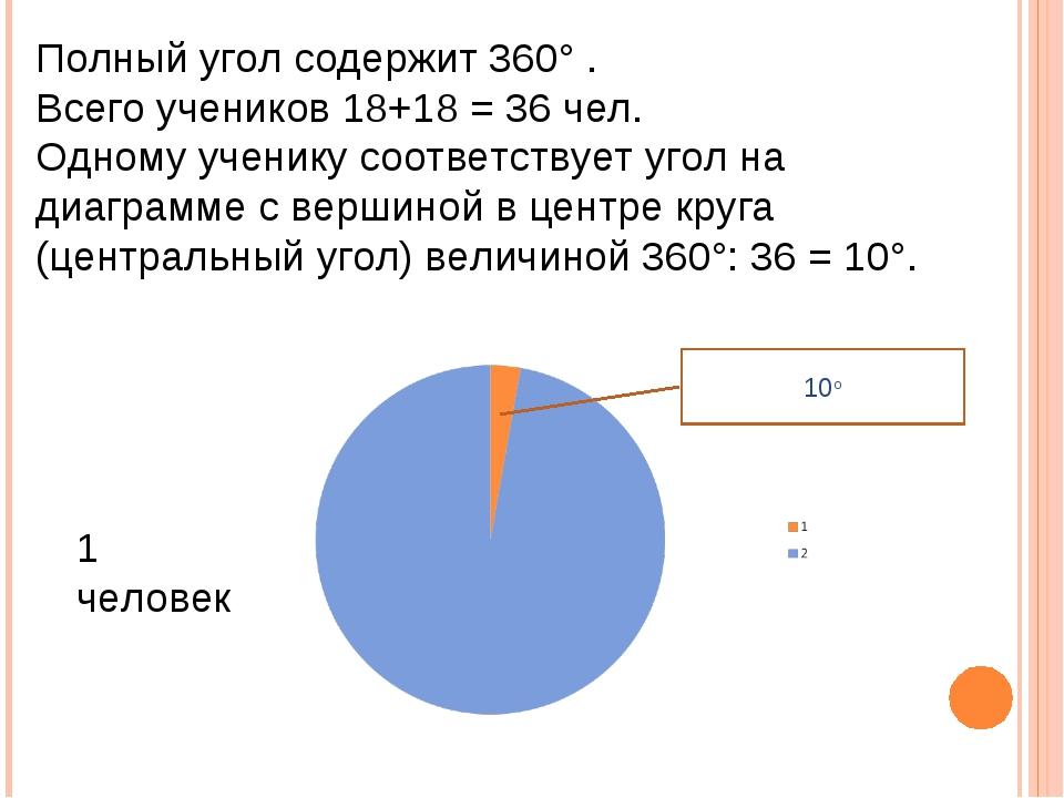 Полный угол содержит 360° . Всего учеников 18+18 = 36 чел. Одному ученику соо...