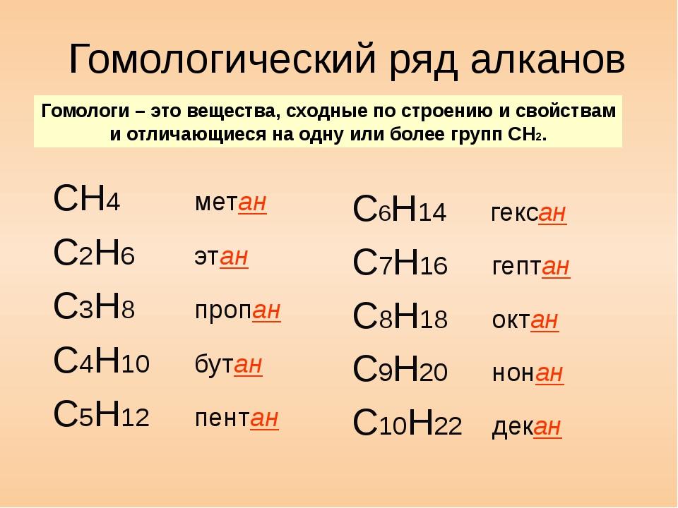 Гомологический ряд алканов СН4 метан С2H6 этан C3H8 пропан C4H10 бутан C5H12...