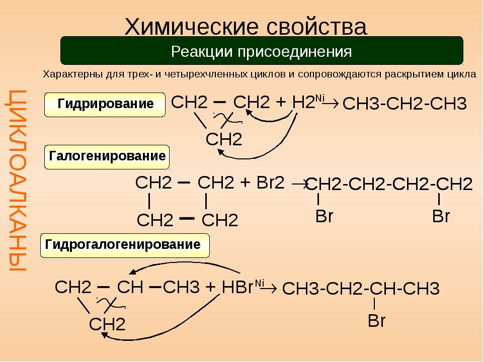 Химические свойства ЦИКЛОАЛКАНЫ Реакции присоединения Характерны для трех- и...