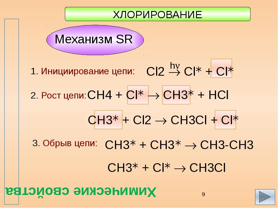 ХЛОРИРОВАНИЕ 1. Инициирование цепи: 2. Рост цепи: 3. Обрыв цепи: СH4 + Cl* ...