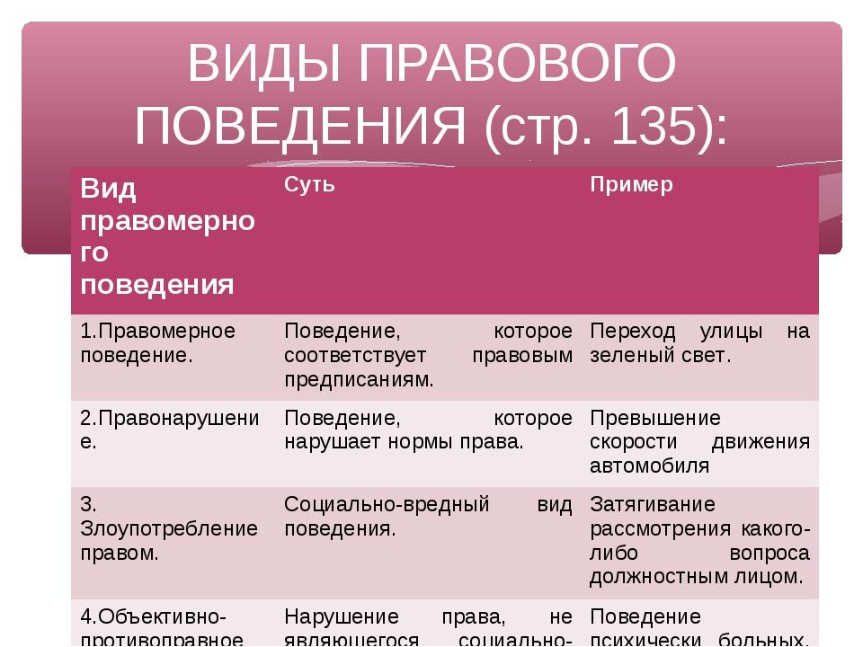 ВИДЫ ПРАВОВОГО ПОВЕДЕНИЯ (стр. 135): Вид правомерного поведенияСутьПример 1...