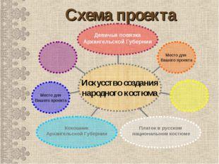 Схема проекта Кокошник Архангельской Губернии Платок в русском национальном к