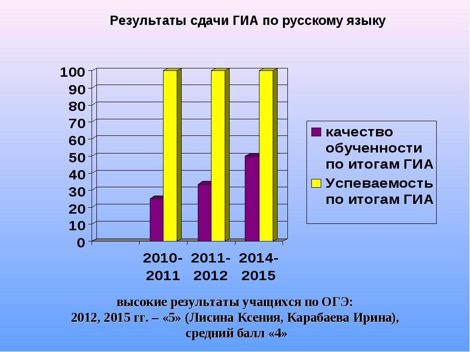 Результаты сдачи ГИА по русскому языку высокие результаты учащихся по ОГЭ: 20...