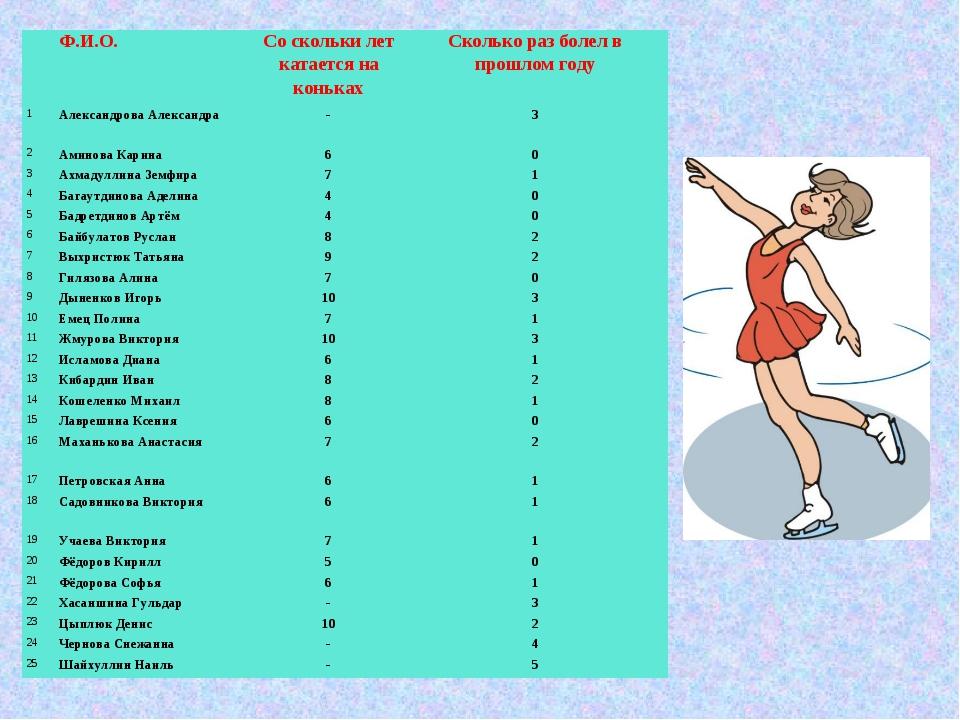 Ф.И.О.Со скольки лет катается на конькахСколько раз болел в прошлом году 1...