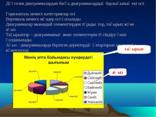 Дөңгелек диаграммалардан басқа диаграммалардың барлығының екі осі: Горизонтал