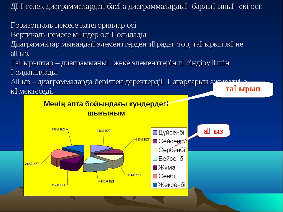 Дөңгелек диаграммалардан басқа диаграммалардың барлығының екі осі: Горизонтал...