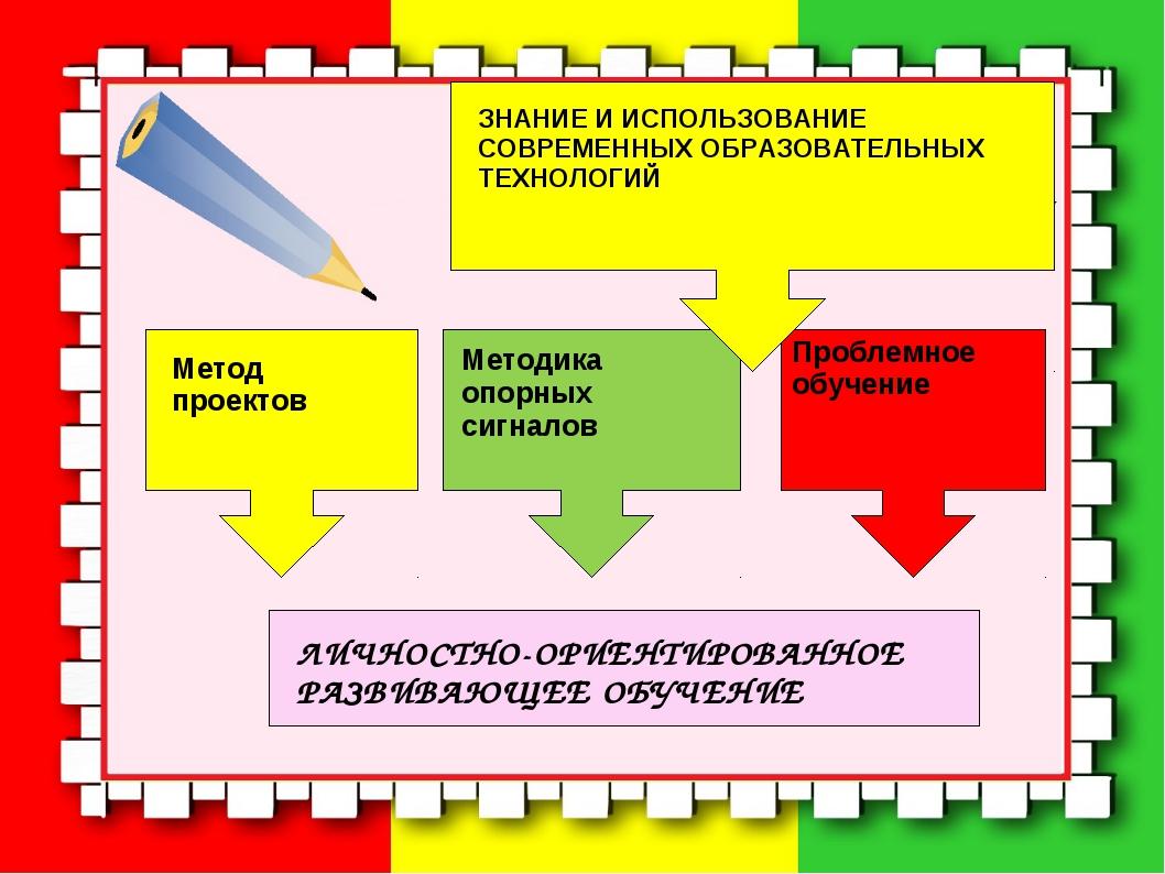 Проблемное обучение Метод проектов Методика опорных сигналов ЛИЧНОСТНО-ОРИЕНТ...