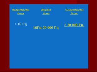 Инфразвуковые волны < 16 Гц Звуковая волна 16Гц-20 000 Гц Ультразвуковые в