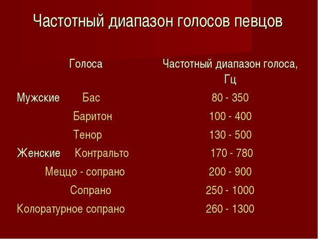 Частотный диапазон голосов певцов ГолосаЧастотный диапазон голоса, Гц Мужски...