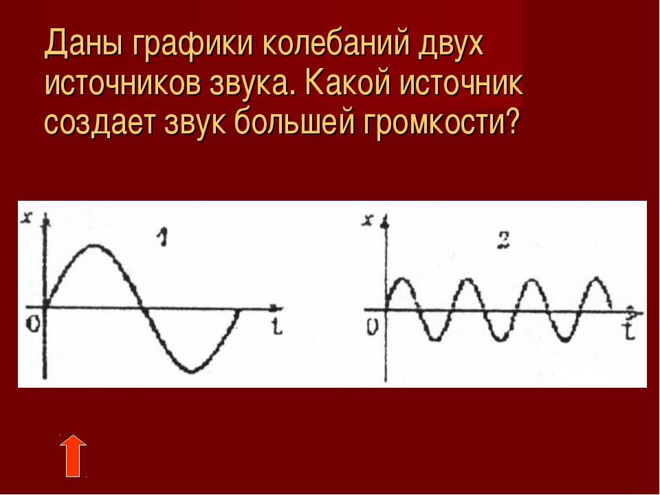 Даны графики колебаний двух источников звука. Какой источник создает звук бо...