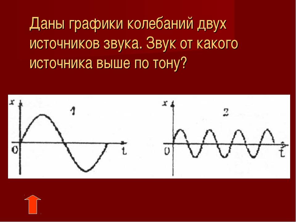 Даны графики колебаний двух источников звука. Звук от какого источника выше...
