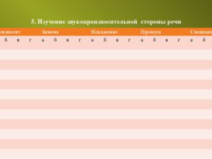 5. Изучение звукопроизносительной стороны речи звуки Произносит Замена Искаже