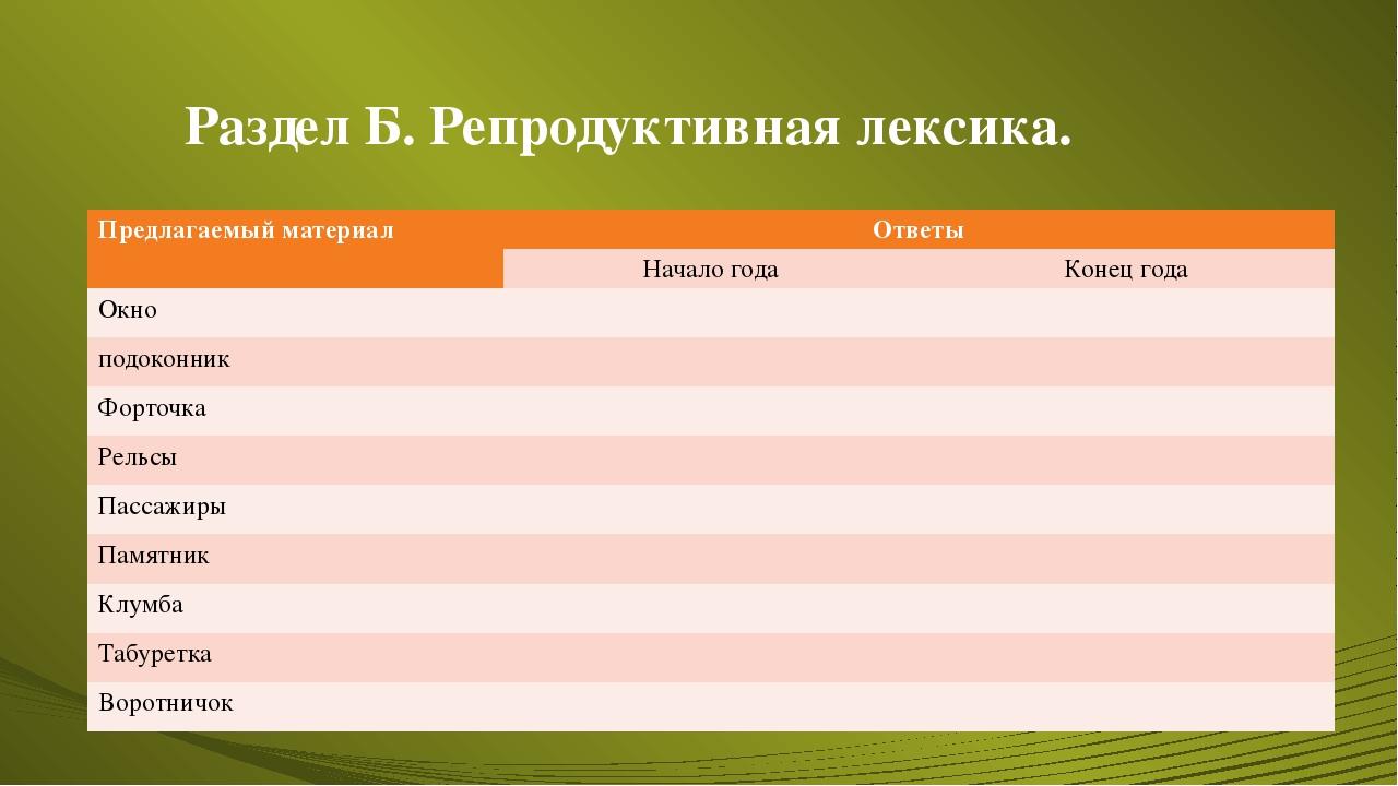 Раздел Б. Репродуктивная лексика. Предлагаемый материал Ответы Начало года Ко...