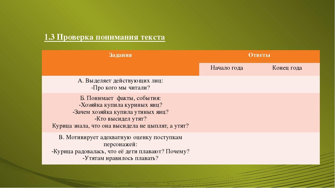 1.3 Проверка понимания текста Задания Ответы Начало года Конец года А. Выделя...