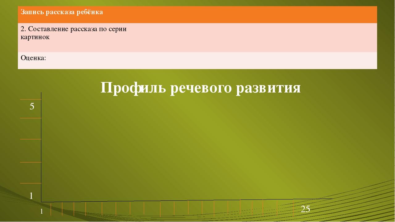 Профиль речевого развития 1 5 1 25 Записьрассказа ребёнка 2. Составление расс...