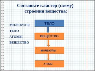 Составьте кластер (схему) строения вещества: МОЛЕКУЛЫ ТЕЛО АТОМЫ ВЕЩЕСТВО ТЕЛ
