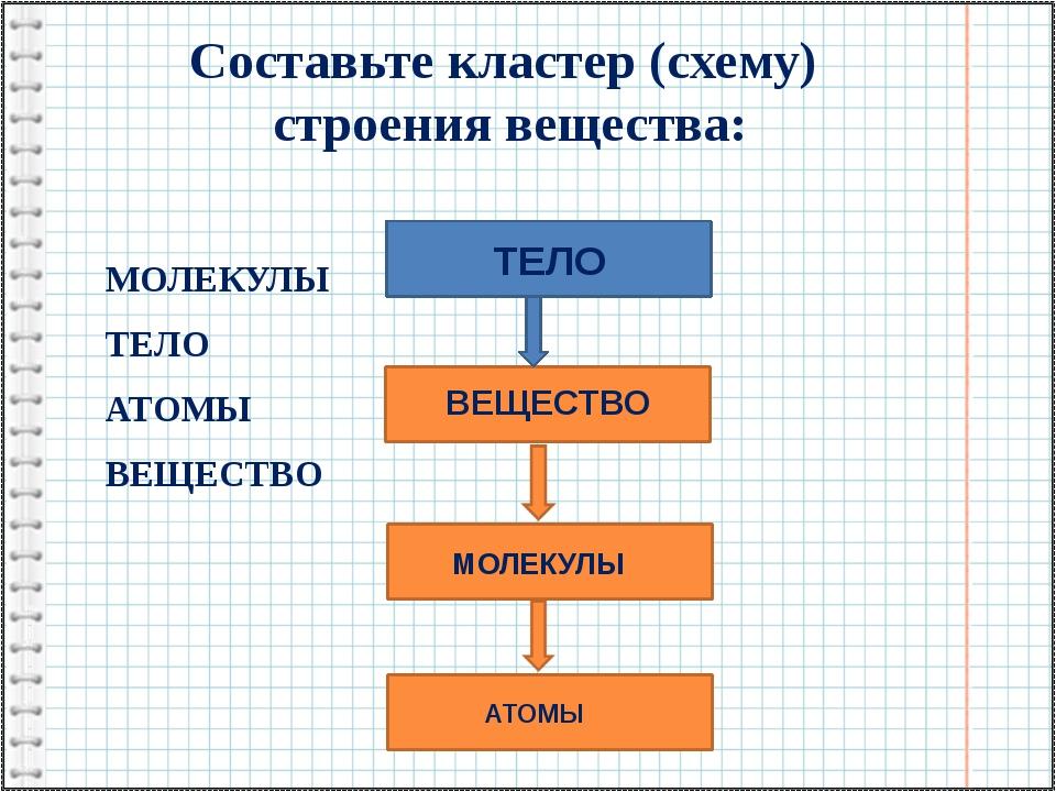 Составьте кластер (схему) строения вещества: МОЛЕКУЛЫ ТЕЛО АТОМЫ ВЕЩЕСТВО ТЕЛ...