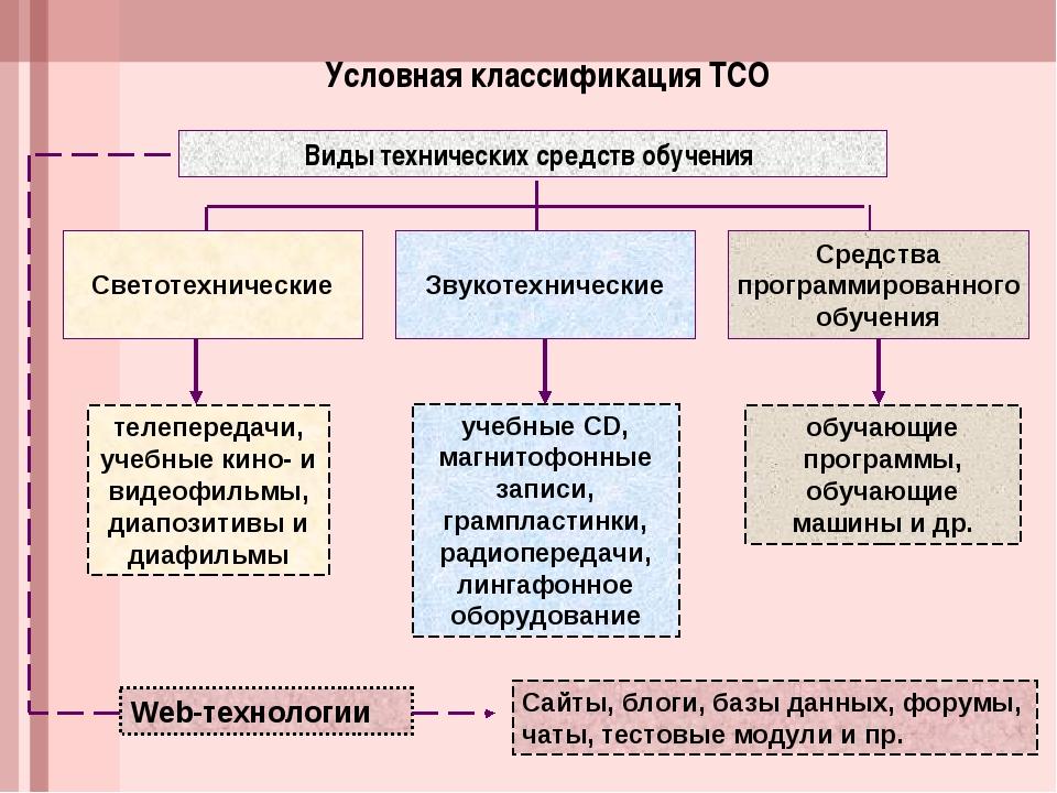 Условная классификация ТСО Виды технических средств обучения Средства програм...