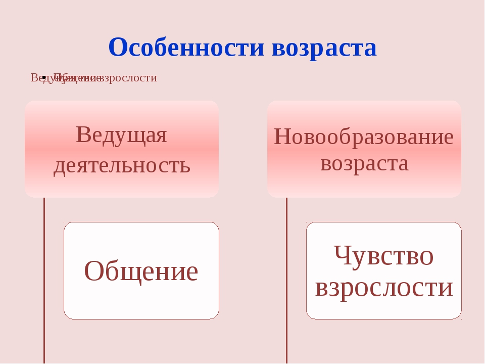 Особенности возраста