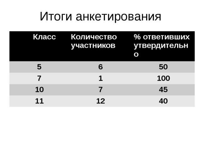 Итоги анкетирования Класс Количество участников% ответивших утвердительно 5...